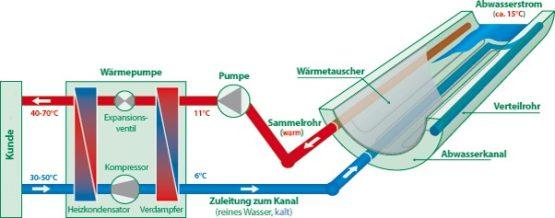 Schemazeichnung Kanal zur Nutzung von Energie aus Abwasser